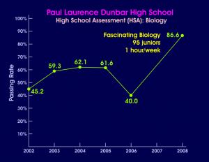 Dunbar Biology Results