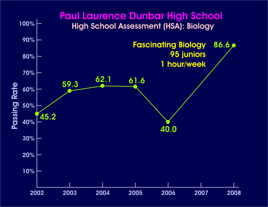 Dunbar- Biology test scores go up